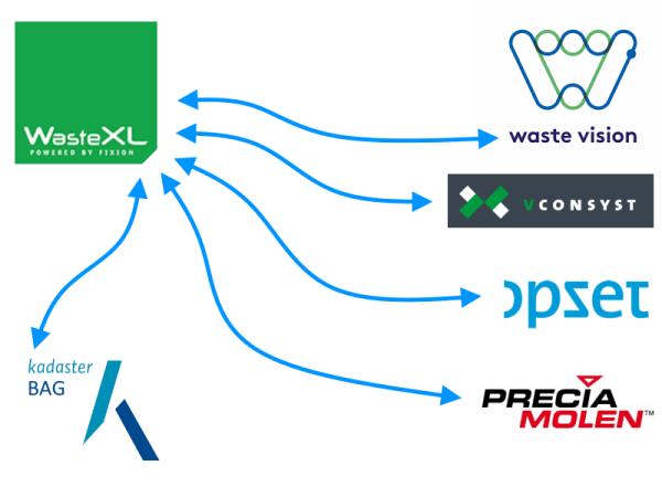 WasteXL koppelingen met andere leveranciers