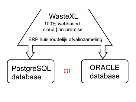 WasteXL draait zowel op de Oracle- als PostgreSQL database
